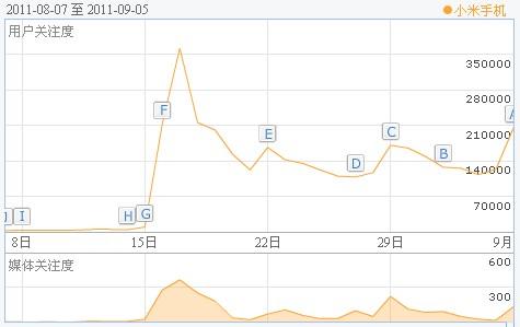 刘子骏:分析小米手机的网络营销策略